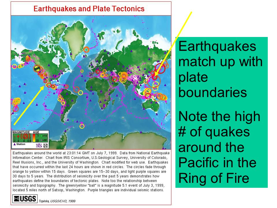 Earthquakes match up with plate boundaries Note the high # of quakes around the Pacific in the Ring of Fire