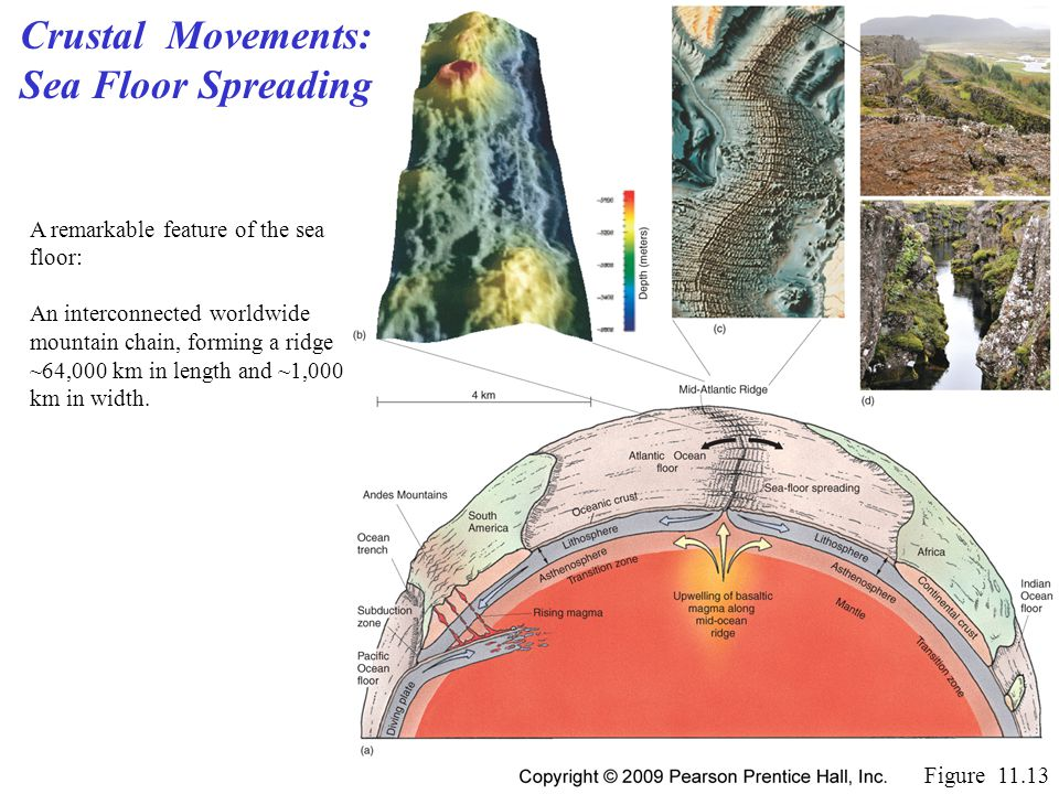 Crustal Movements: Sea Floor Spreading Figure 11.13 A remarkable feature of the sea floor: An interconnected worldwide mountain chain, forming a ridge ~64,000 km in length and ~1,000 km in width.