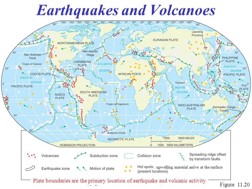 Earthquakes and Volcanoes Figure 11.20 Plate boundaries are the primary location of earthquake and volcanic activity : upwelling material arrive at the surface