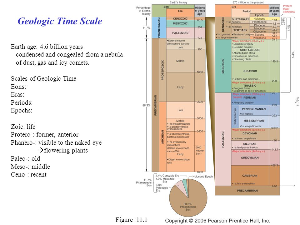 Geologic Time Scale Figure 11.1 Earth age: 4.6 billion years condensed and congealed from a nebula of dust, gas and icy comets.