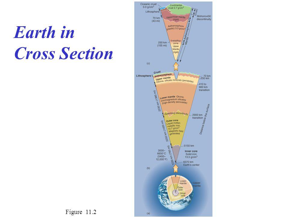 Earth in Cross Section Figure 11.2