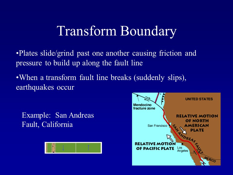 Transform Boundary Plates slide/grind past one another causing friction and pressure to build up along the fault line When a transform fault line brea