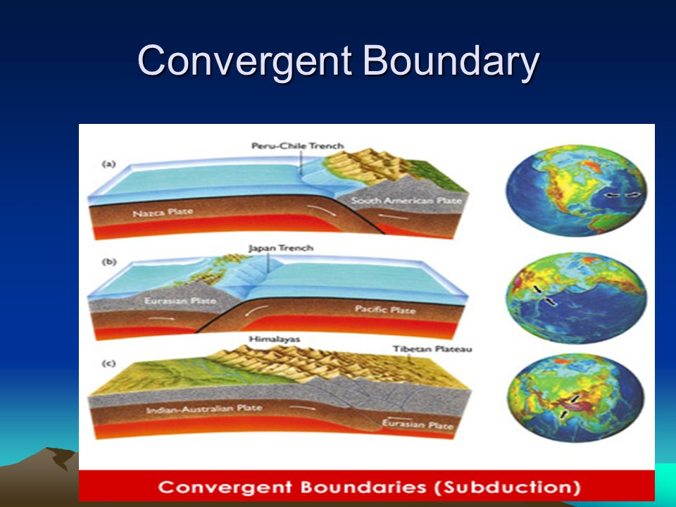There are three styles of convergent plate boundaries –Continent-continent collision –Continent-oceanic crust collision –Ocean-ocean collision Converg