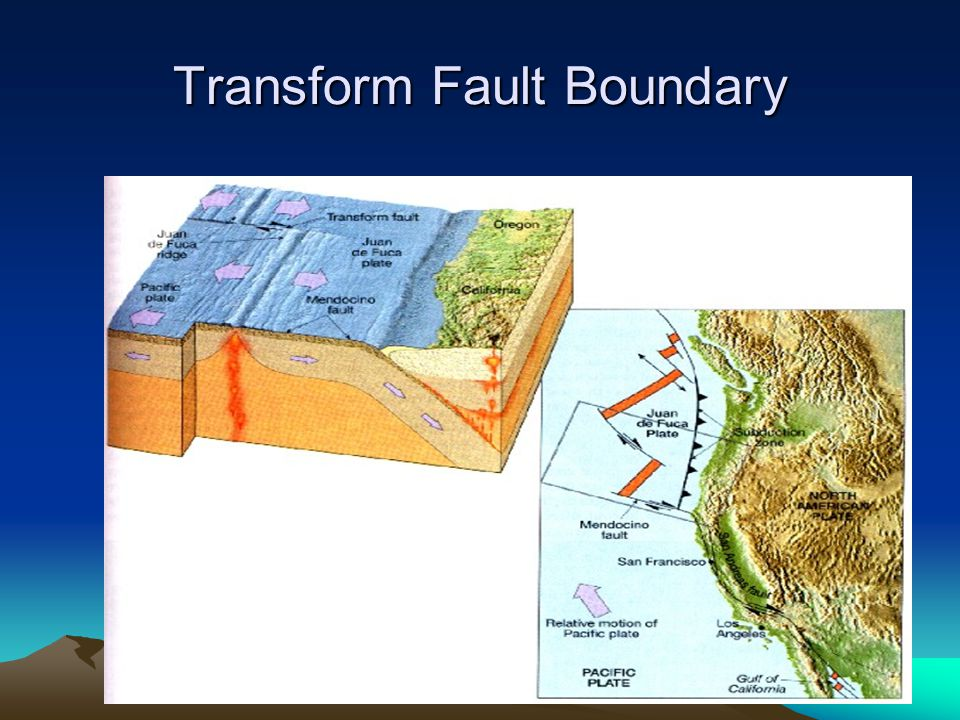 Transform Fault Boundaries –A third type of boundary that is formed when two plates slide past one another in opposite directions. Think about the San