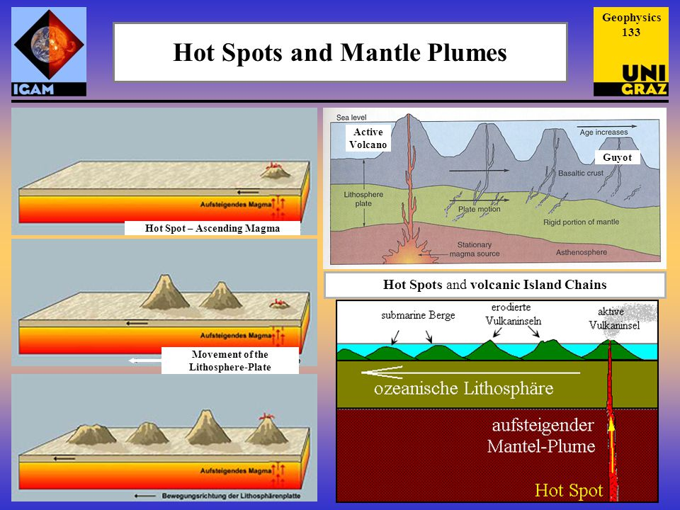 Hot Spots and Mantle Plumes Guyot Active Volcano Movement of the Lithosphere-Plate Hot Spots and volcanic Island Chains Hot Spot – Ascending Magma Geophysics 133