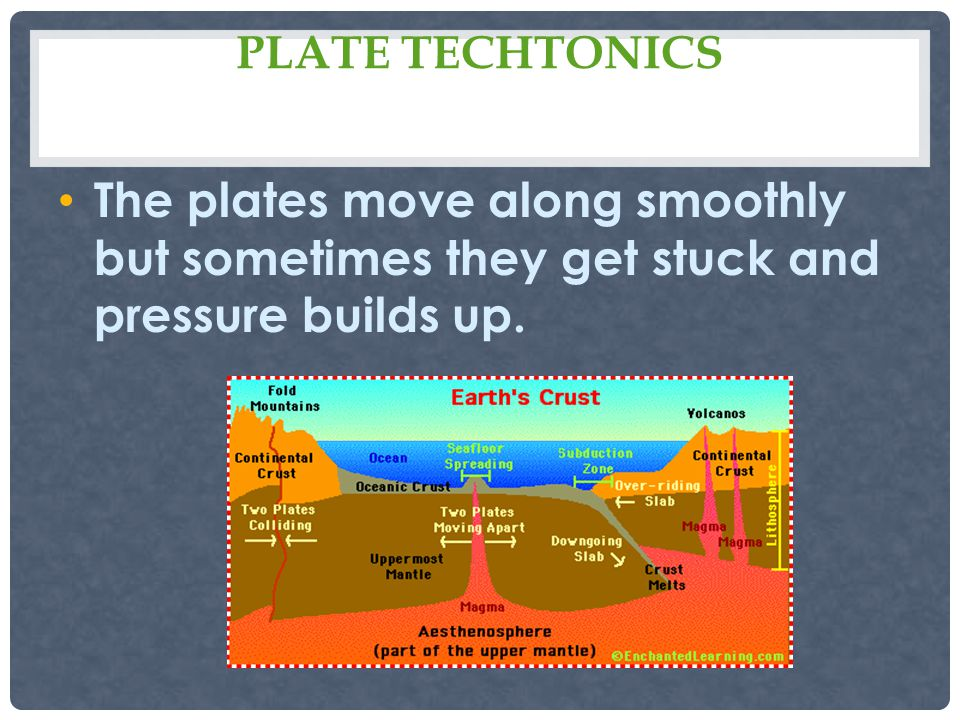 PLATE TECHTONICS The plates move along smoothly but sometimes they get stuck and pressure builds up.