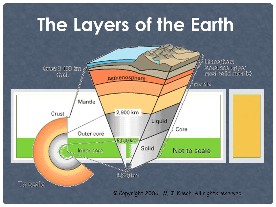 SO, IS IT HOTTER AT THE EARTH'S CORE, OR THE EARTH'S CRUST? - CORE, MANTEL, OR CRUST?