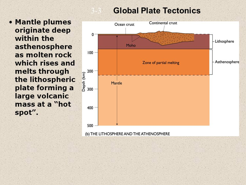 Mantle plumes originate deep within the asthenosphere as molten rock which rises and melts through the lithospheric plate forming a large volcanic mass at a hot spot .