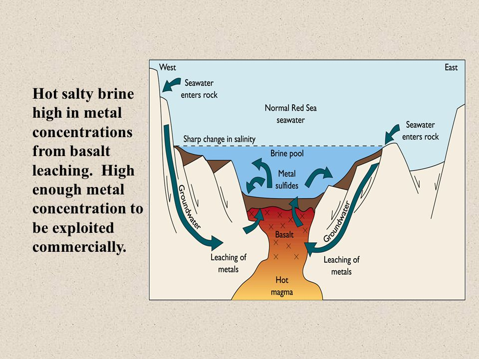 Hot salty brine high in metal concentrations from basalt leaching.