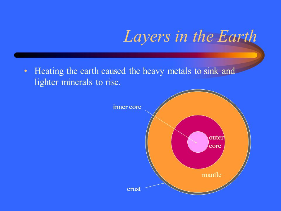 Layers in the Earth Heating the earth caused the heavy metals to sink and lighter minerals to rise. crust mantle outer core inner core