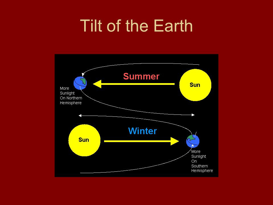 Tilt of the Earth