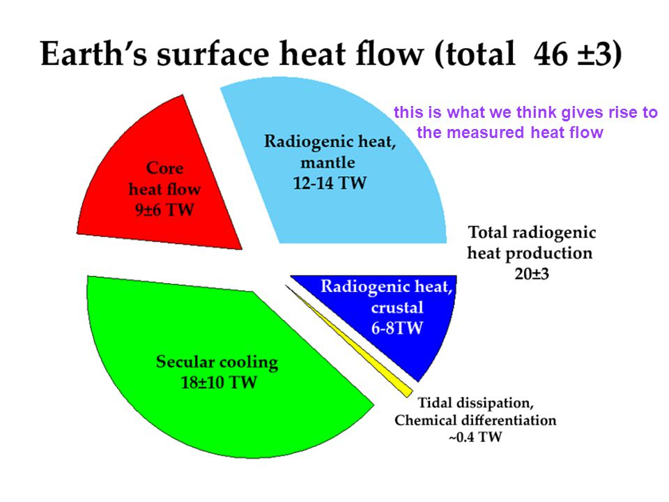 July 21, 200811 this is what we think gives rise to the measured heat flow