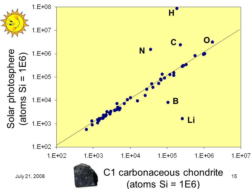 July 21, 200815 Solar photosphere (atoms Si = 1E6) C1 carbonaceous chondrite (atoms Si = 1E6) H C N Li B O