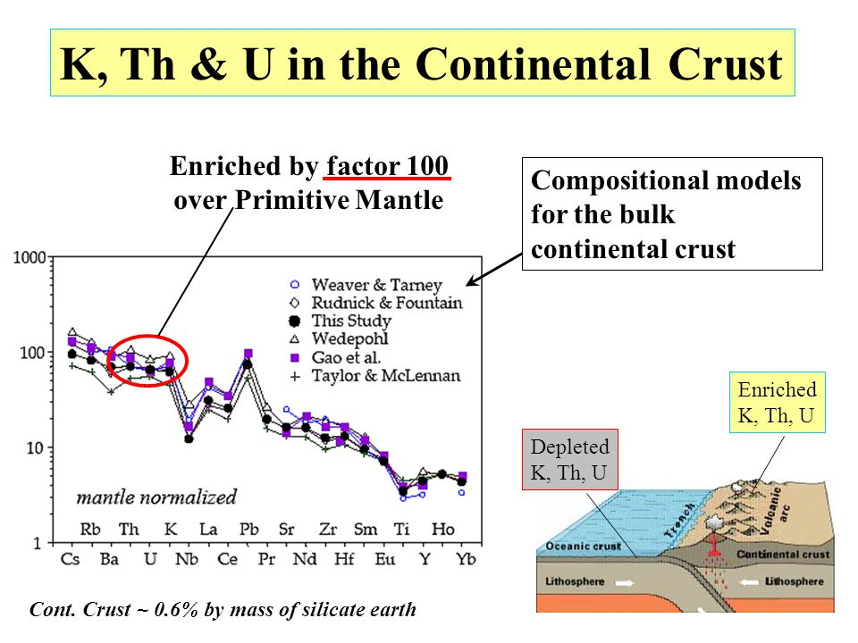 July 21, 200817 K, Th & U in the Continental Crust Enriched by factor 100 over Primitive Mantle Compositional models for the bulk continental crust De