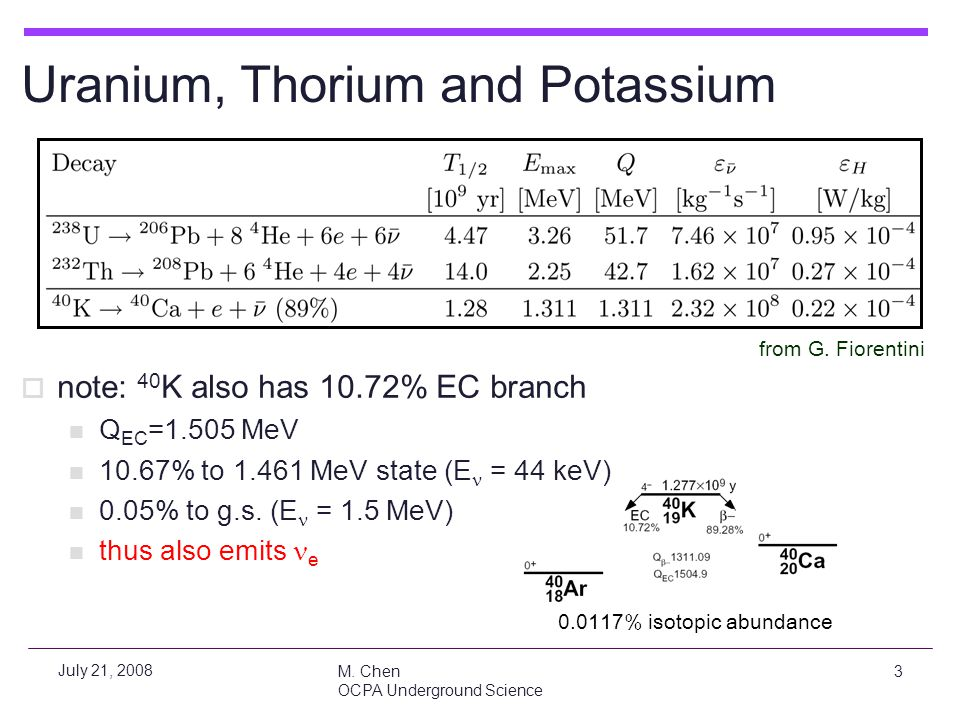 M. Chen OCPA Underground Science 3 July 21, 2008  note: 40 K also has 10.72% EC branch Q EC =1.505 MeV 10.67% to 1.461 MeV state (E = 44 keV) 0.05% t