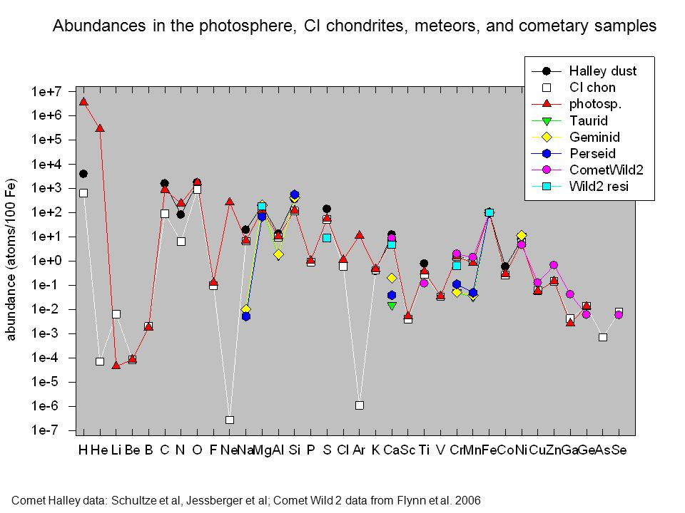 Abundances in the photosphere, CI chondrites, meteors, and cometary samples Comet Halley data: Schultze et al, Jessberger et al; Comet Wild 2 data from Flynn et al.