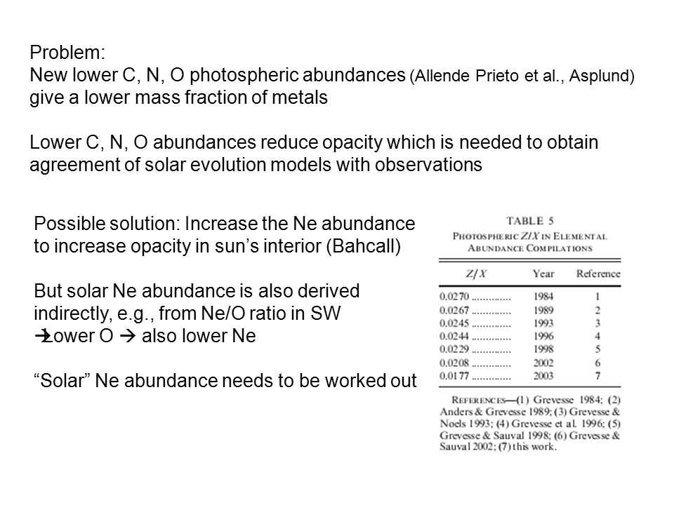 Problem: New lower C, N, O photospheric abundances (Allende Prieto et al., Asplund) give a lower mass fraction of metals Lower C, N, O abundances reduce opacity which is needed to obtain agreement of solar evolution models with observations Possible solution: Increase the Ne abundance to increase opacity in sun's interior (Bahcall) But solar Ne abundance is also derived indirectly, e.g., from Ne/O ratio in SW  Lower O  also lower Ne Solar Ne abundance needs to be worked out