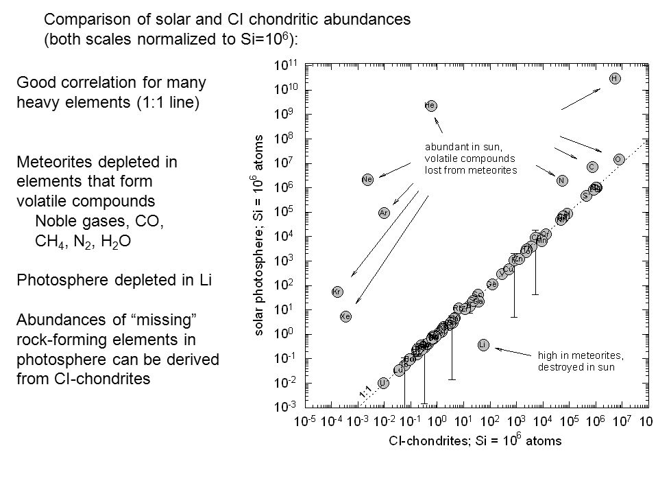 Comparison of solar and CI chondritic abundances (both scales normalized to Si=10 6 ): Good correlation for many heavy elements (1:1 line) Meteorites depleted in elements that form volatile compounds Noble gases, CO, CH 4, N 2, H 2 O Photosphere depleted in Li Abundances of missing rock-forming elements in photosphere can be derived from CI-chondrites
