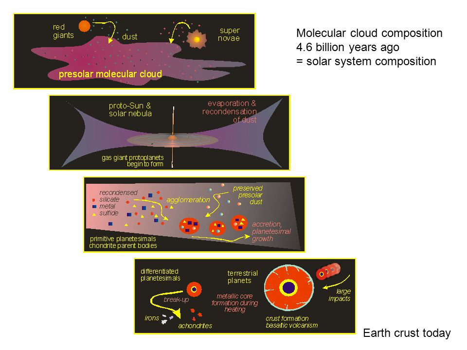 Molecular cloud composition 4.6 billion years ago = solar system composition Earth crust today