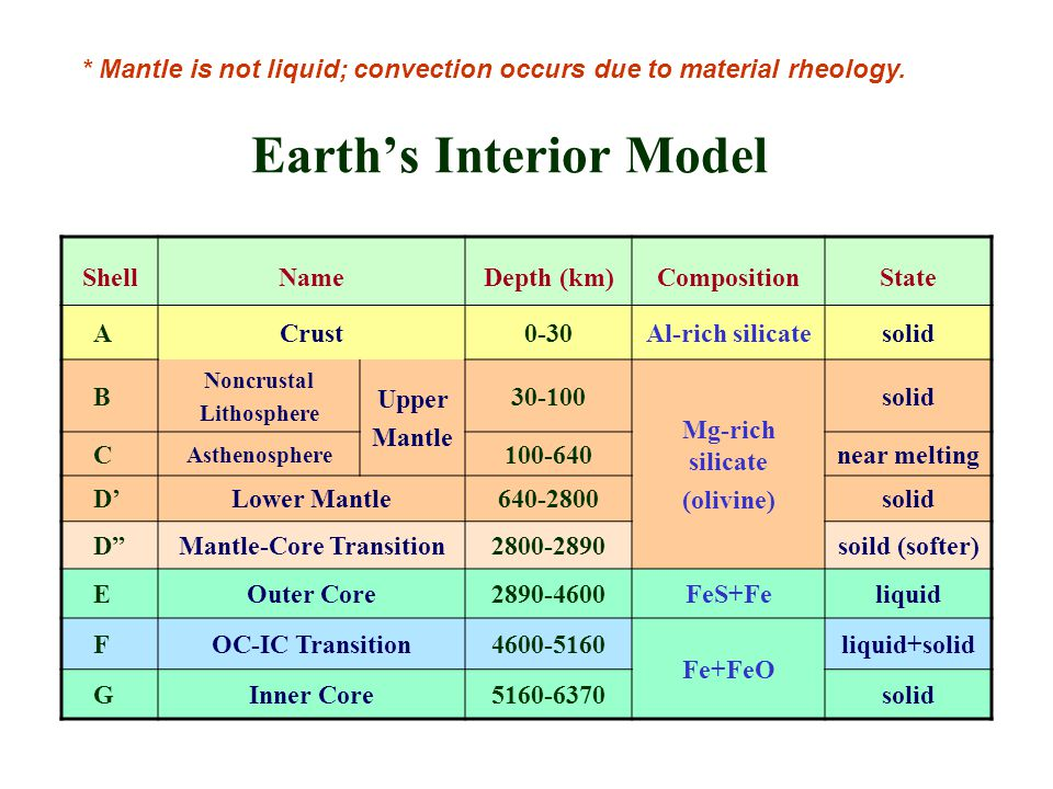 Earth's Interior Model ShellNameDepth (km)CompositionState ACrust0-30Al-rich silicatesolid B Noncrustal Lithosphere Upper Mantle 30-100 Mg-rich silicate (olivine) solid C Asthenosphere 100-640near melting D'Lower Mantle640-2800solid D Mantle-Core Transition2800-2890soild (softer) EOuter Core2890-4600FeS+Feliquid FOC-IC Transition4600-5160 Fe+FeO liquid+solid GInner Core5160-6370solid * Mantle is not liquid; convection occurs due to material rheology.