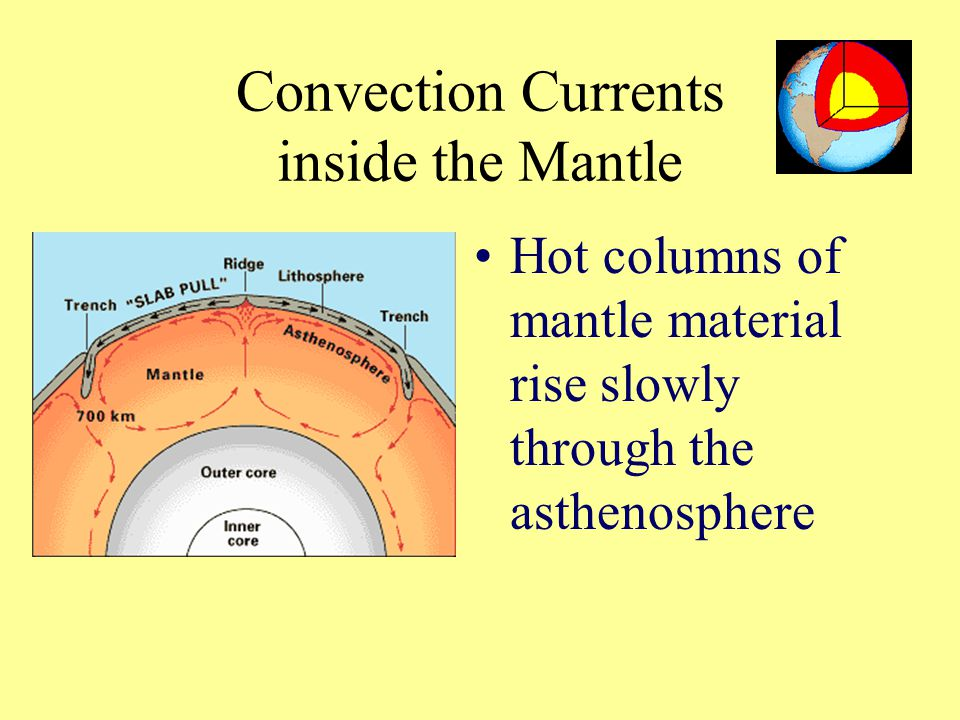 Convection Currents inside the Mantle Hot columns of mantle material rise slowly through the asthenosphere
