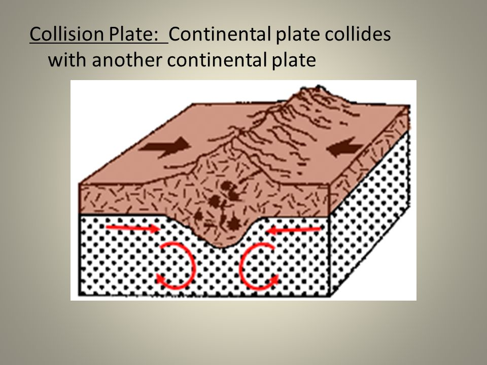 Collision Plate: Continental plate collides with another continental plate