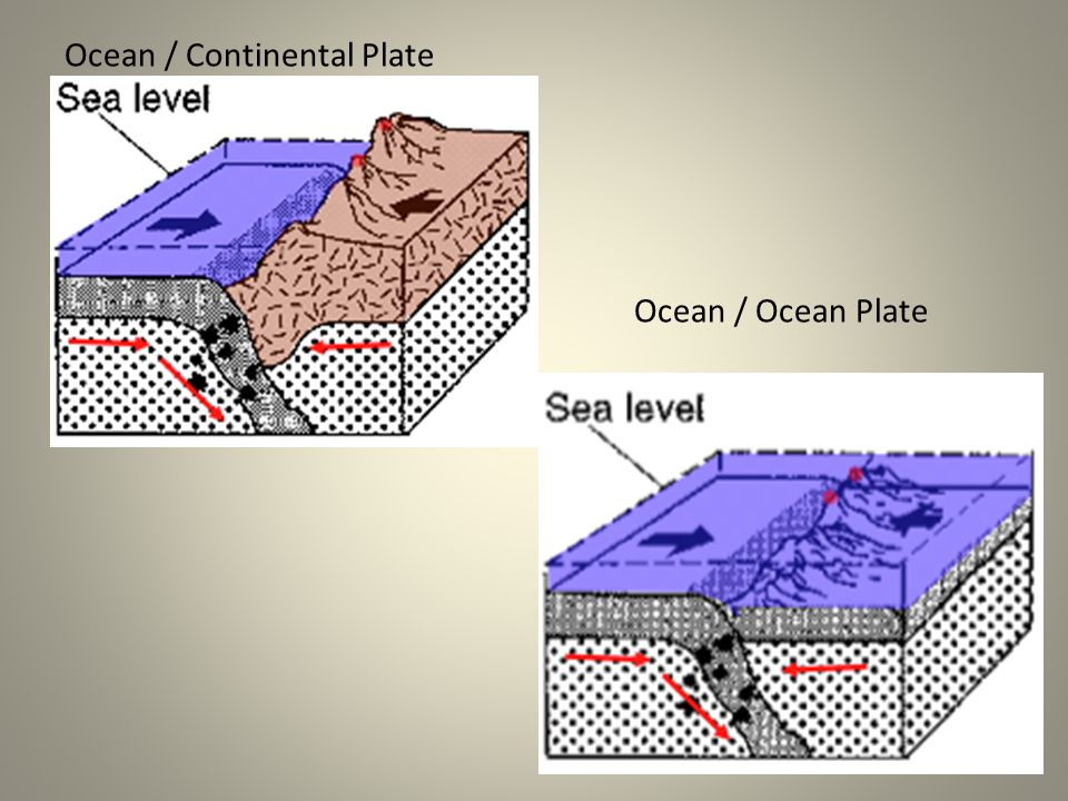 5.Subduction boundaries a)Ocean Plate / Continental Plate 1.Ocean plate is subducted under the continental plate (thinner, less dense) 2.formation of deep sea trenches 3.Bordered by a volcanic mountain chain on the continental plate 4.Ex: Mt.