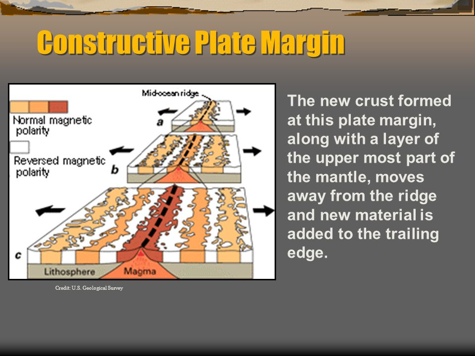 Constructive Plate Margin The new crust formed at this plate margin, along with a layer of the upper most part of the mantle, moves away from the ridge and new material is added to the trailing edge.