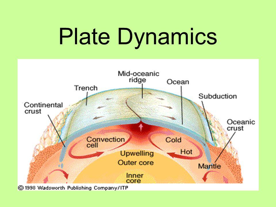 Plate Dynamics