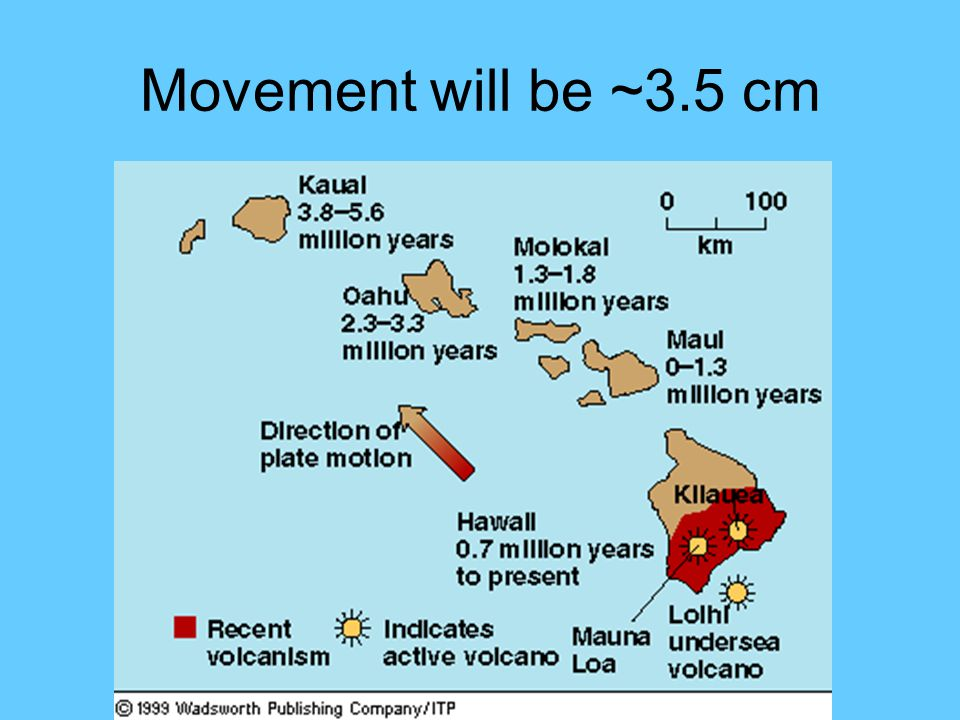Movement will be ~3.5 cm