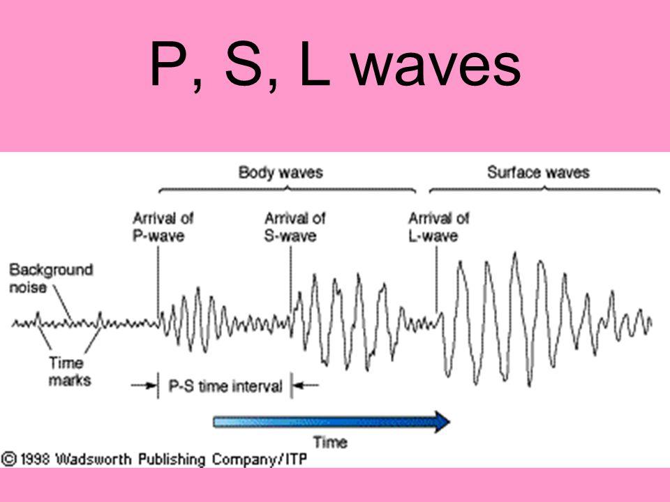 P, S, L waves