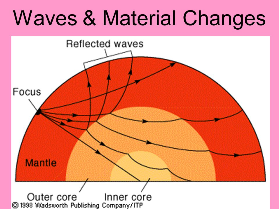 Waves & Material Changes