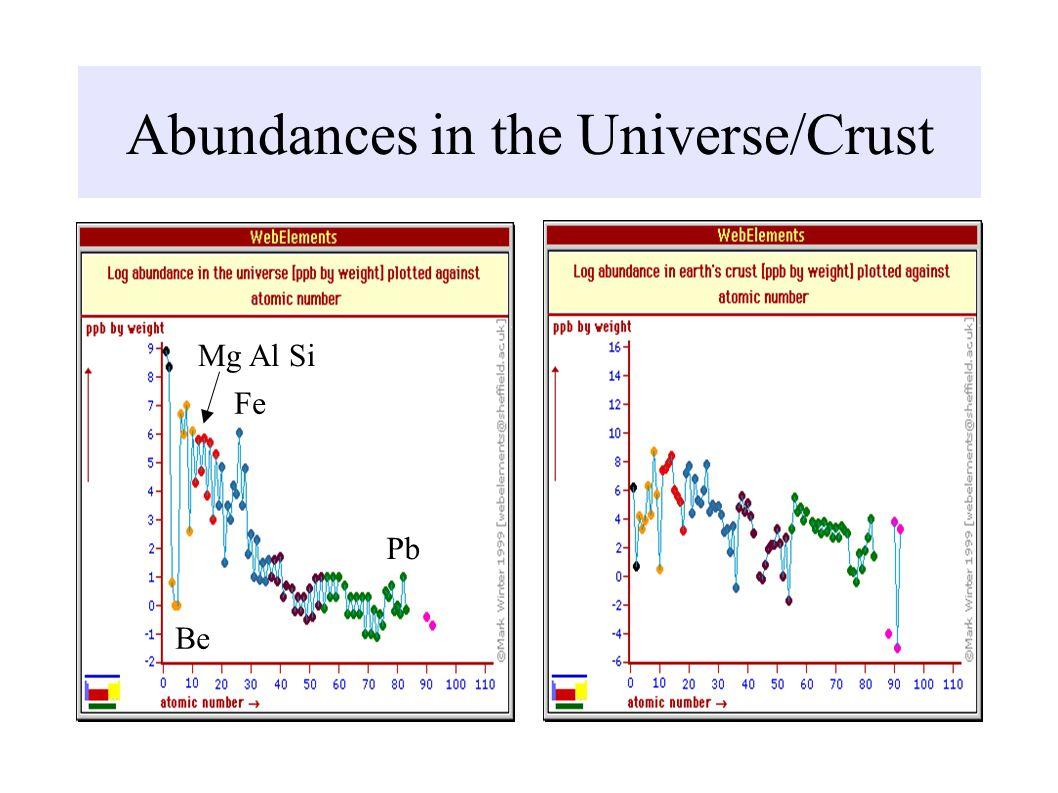 Abundances in the Universe/Crust Fe Be Mg Al Si Pb