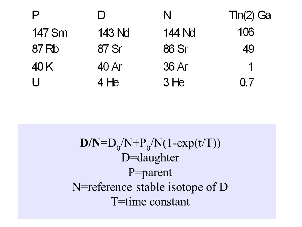 D/N=D 0 /N+P 0 /N(1-exp(t/T)) D=daughter P=parent N=reference stable isotope of D T=time constant