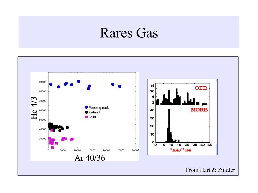 Rares Gas From Hart & Zindler