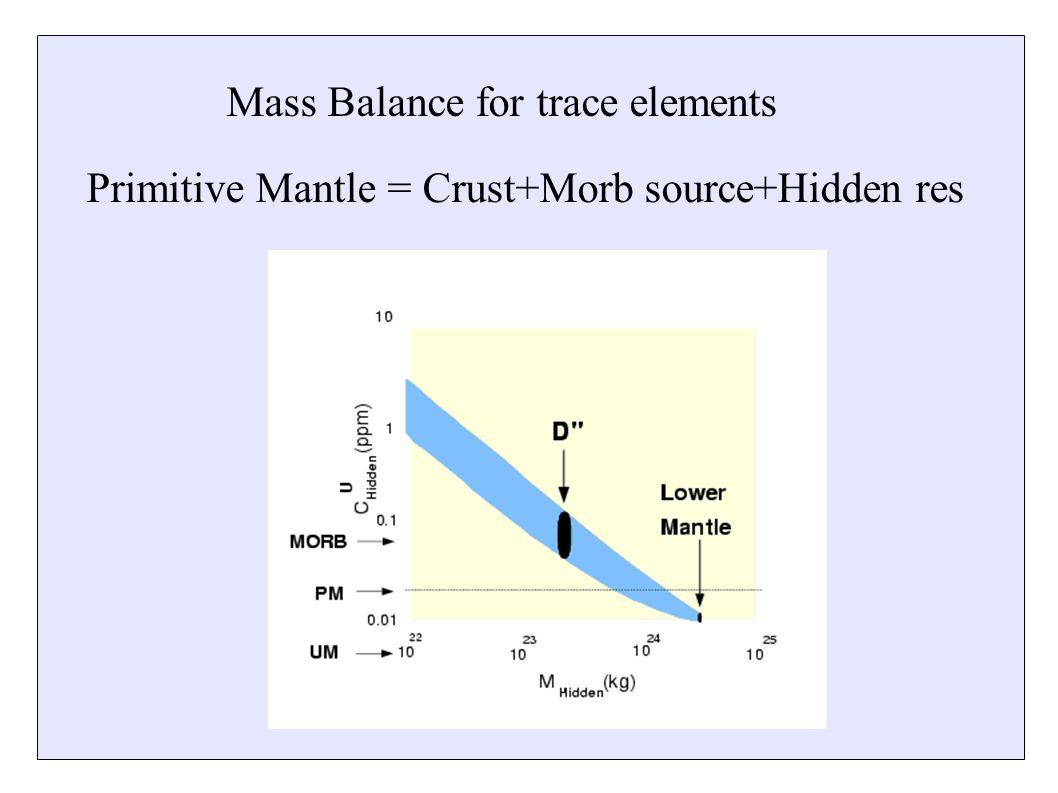 M Mass Balance for trace elements Primitive Mantle = Crust+Morb source+Hidden res