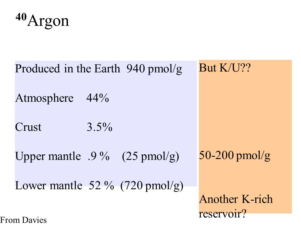 40 Argon Produced in the Earth 940 pmol/g Atmosphere 44% Crust 3.5% Upper mantle.9 % (25 pmol/g) Lower mantle 52 % (720 pmol/g) But K/U .
