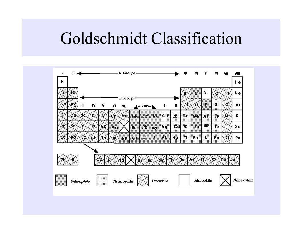 Goldschmidt Classification