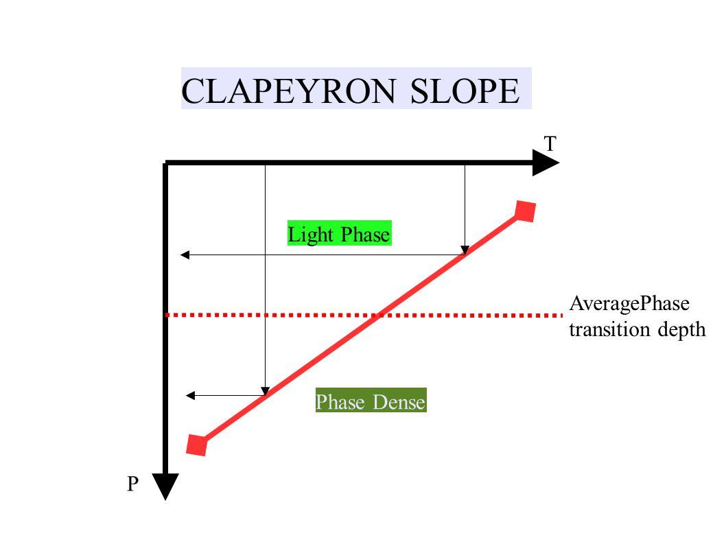 CLAPEYRON SLOPE P T Phase Dense Light Phase AveragePhase transition depth