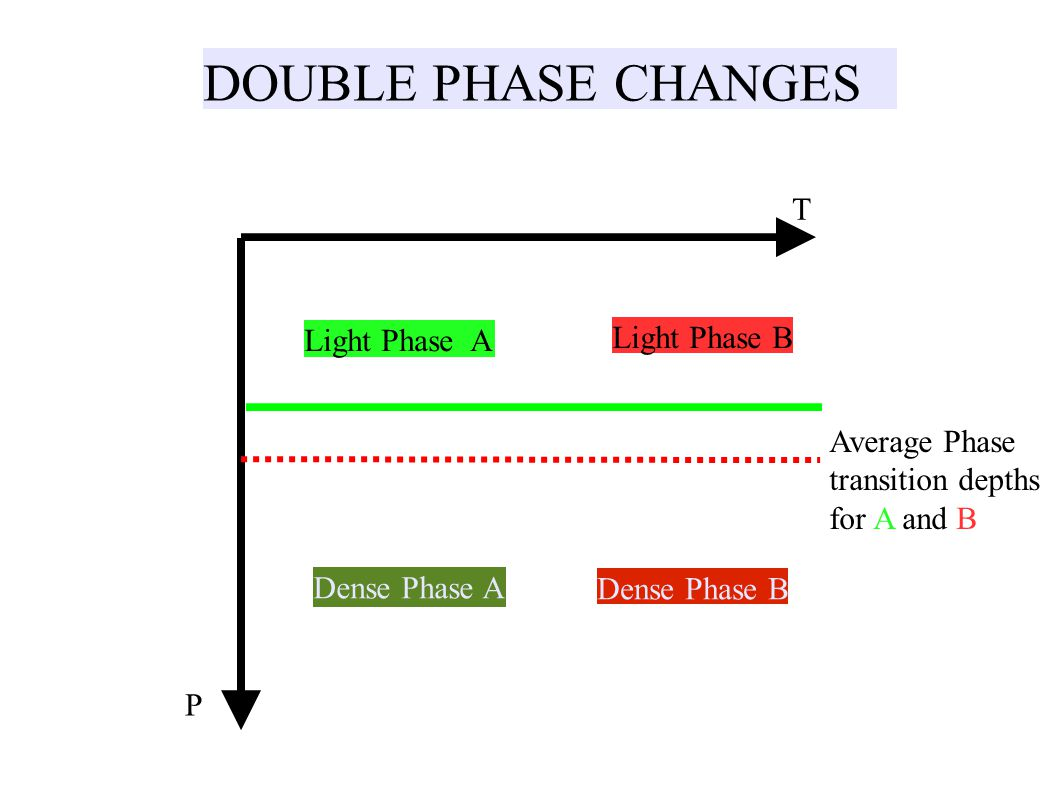DOUBLE PHASE CHANGES P T Dense Phase A Light Phase A Average Phase transition depths for A and B Light Phase B Dense Phase B