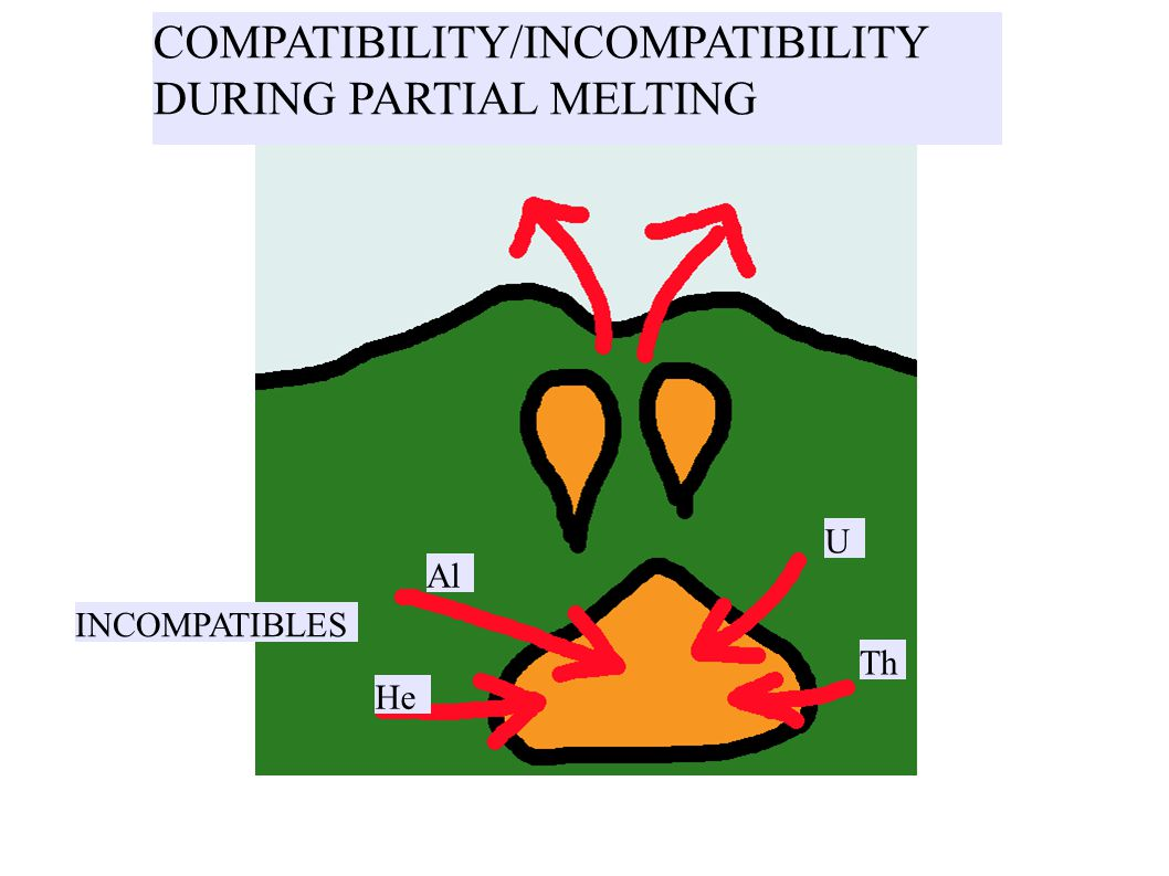 INCOMPATIBLES U Th Al He COMPATIBILITY/INCOMPATIBILITY DURING PARTIAL MELTING