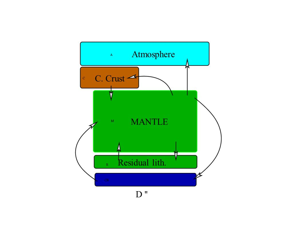 MANTLE Atmosphere C. Crust D Residual lith.