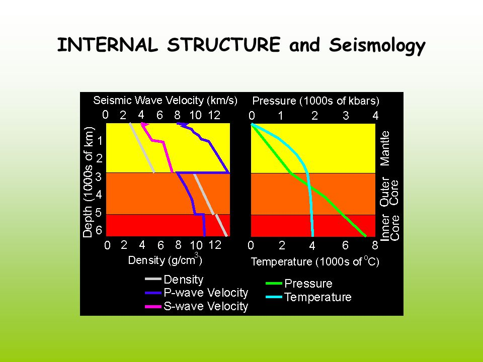 INTERNAL STRUCTURE and Seismology