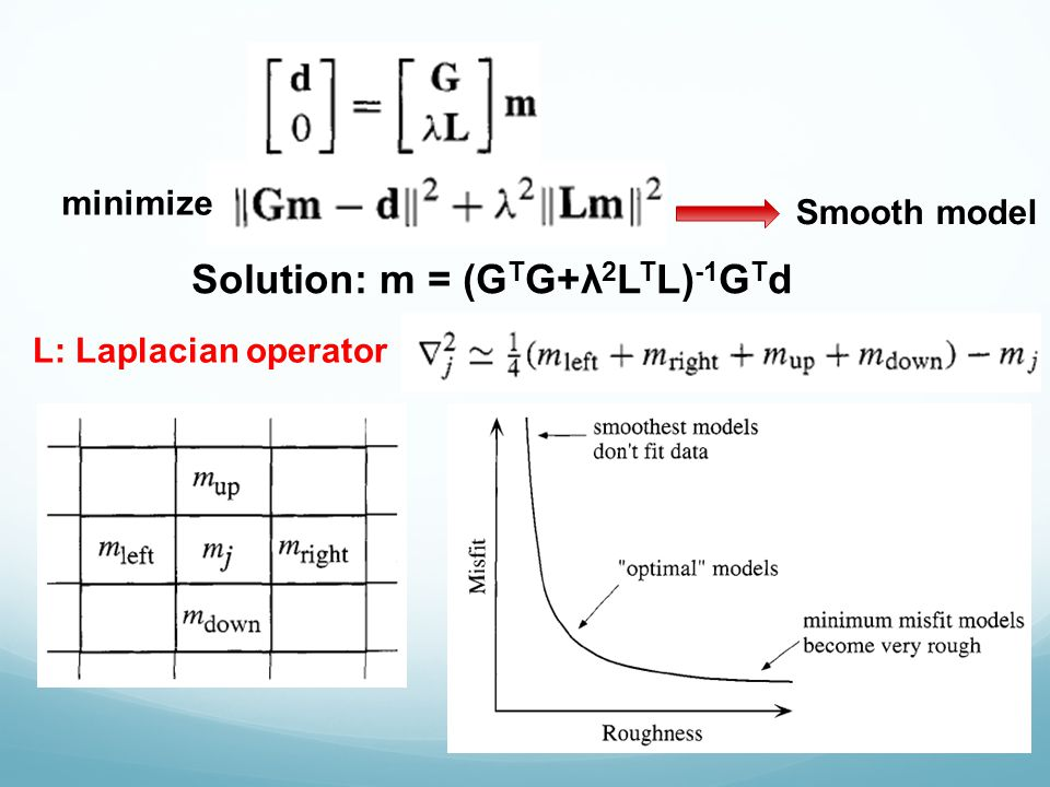 L: Laplacian operator Smooth model Solution: m = (G T G+λ 2 L T L) -1 G T d