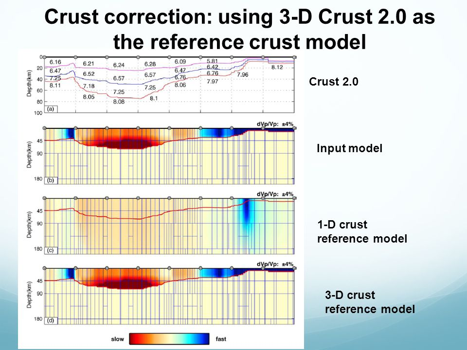 Crust correction: using 3-D Crust 2.0 as the reference crust model Crust 2.0 Input model 1-D crust reference model 3-D crust reference model