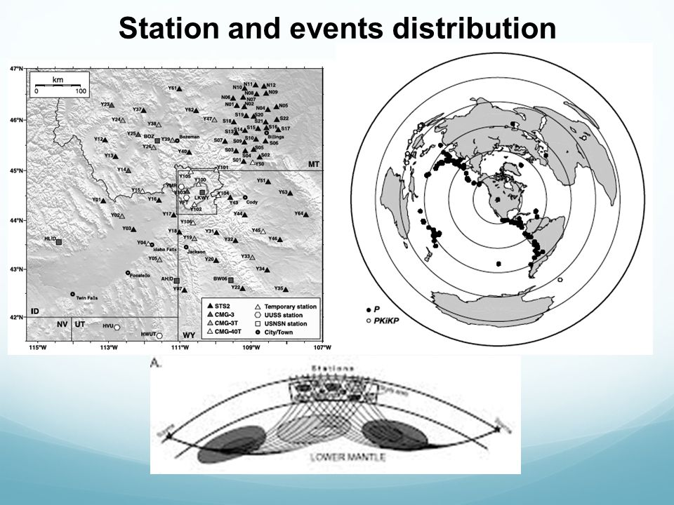 Station and events distribution