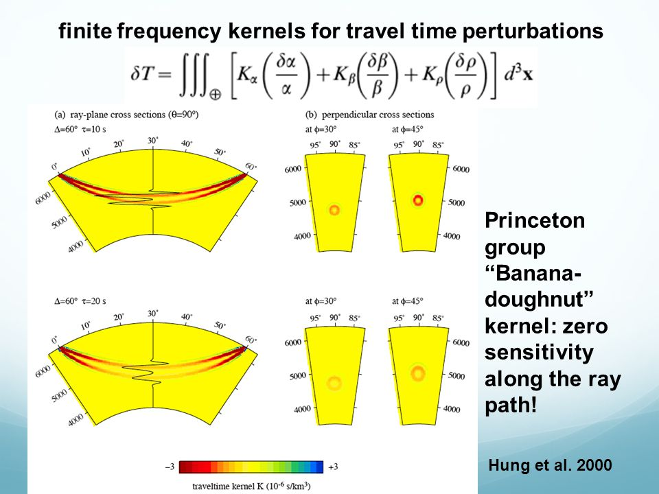 finite frequency kernels for travel time perturbations Princeton group Banana- doughnut kernel: zero sensitivity along the ray path.
