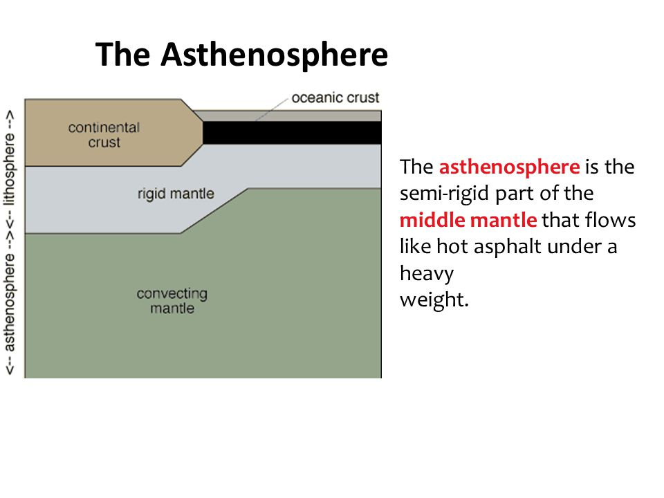 The Asthenosphere The asthenosphere is the semi-rigid part of the middle mantle that flows like hot asphalt under a heavy weight.