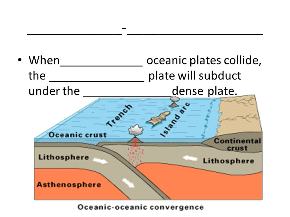 ____________-_________________ When_____________ oceanic plates collide, the _______________ plate will subduct under the ______________dense plate.