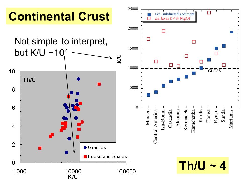 Continental Crust Not simple to interpret, but K/U ~10 4 Th/U ~ 4
